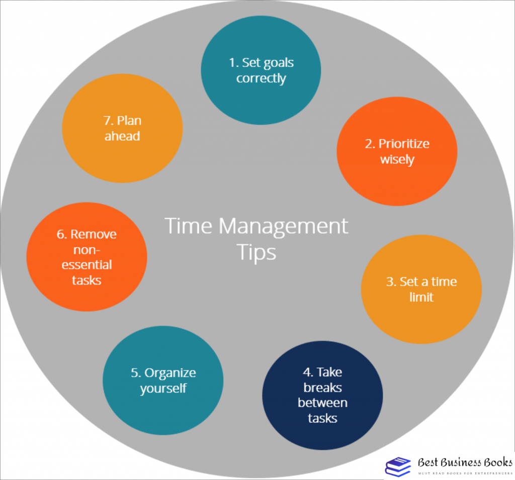 time management best practices- time management tips